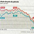 Baisse du prix du baril et oubli du réchauffement climatique...