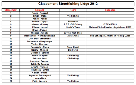 classement-SF_Lige_2012