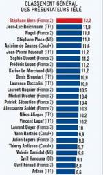classement présentateurs SB 2014