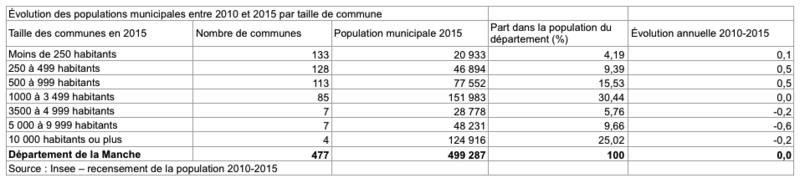 populations municipales 2010 2015 Manche
