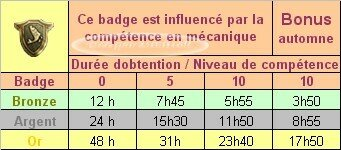 tableau_badge_temps_comp_tence