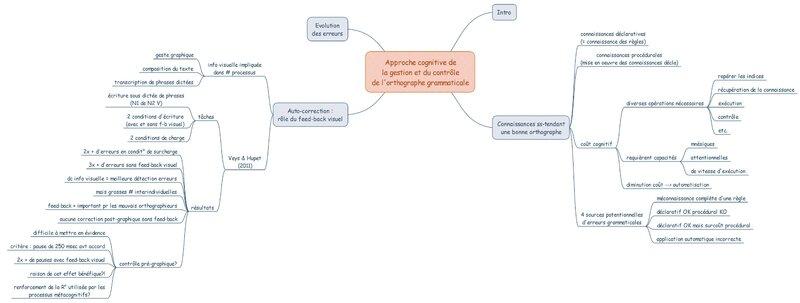 approche cognitive de la gestion et du controle de l'orthographe grammaticale 2