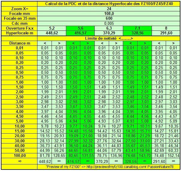 X=24 Hyperfocale du FZ100.xls 21112010 103639