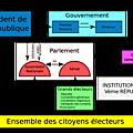 1986 - la 5ème république française entame sa 1ère cohabitation