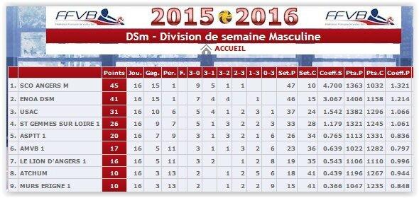 2015-2016_classement_final_DSM