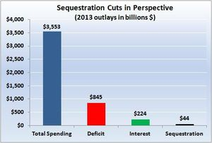 sequestration_cuts_in_perspective