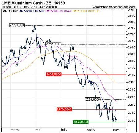 fonderie_aluminium_cours_LEM_2012_baisse