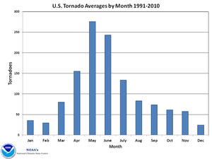tornadoes by month U