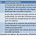 PIPAME___Productivit__des_machines___fabrication_additive