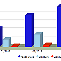 Clin d'oeil : les stats d'accs au blog ITRF 2012