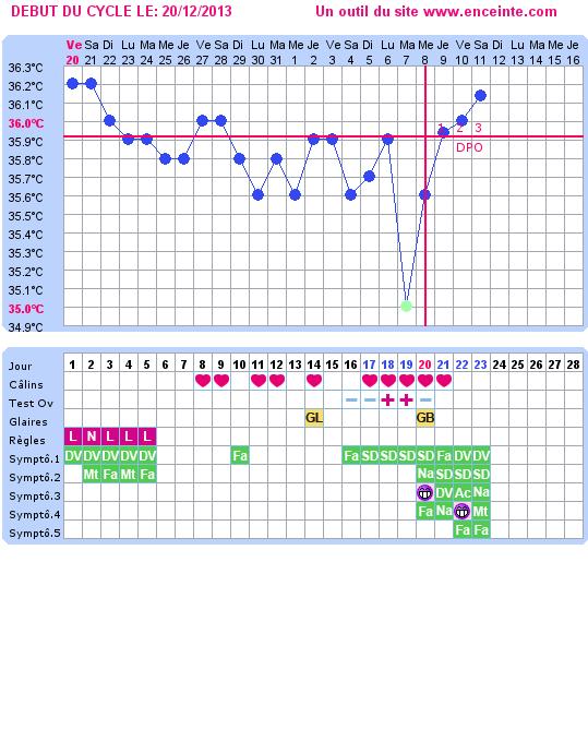 Exemple courbe temperature clomid