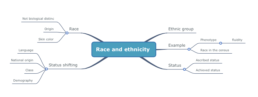 race social construct As ruth frankenberg in her book the social construction of whiteness: white  women, race matters argues, our daily lives are affected by.