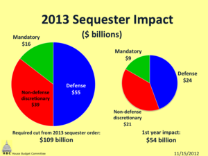 Fiscal Cliff 2013 sequester impact