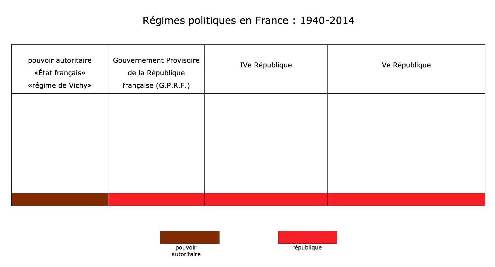régimes politiques 1940-2014