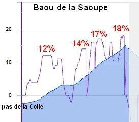 baou de la saoupe