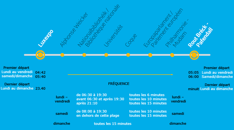 frequence-et-cadence-luxtram