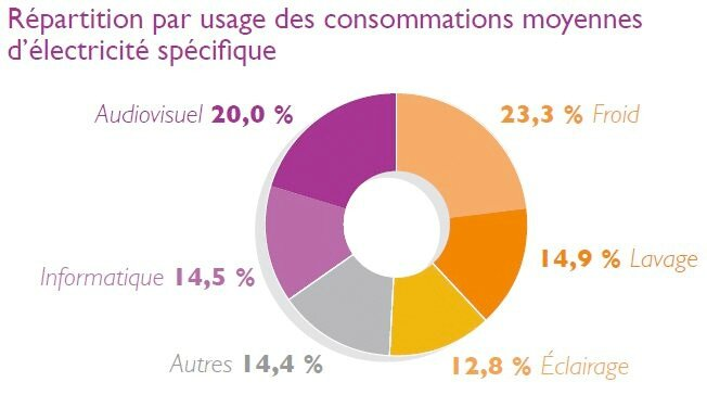 Copie de Photo-ecart-consommation