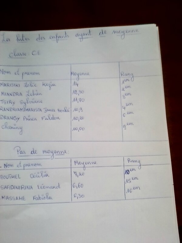 notes CE