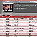 Muse: jolin ranks #12 on g-music and #14 on 5music!