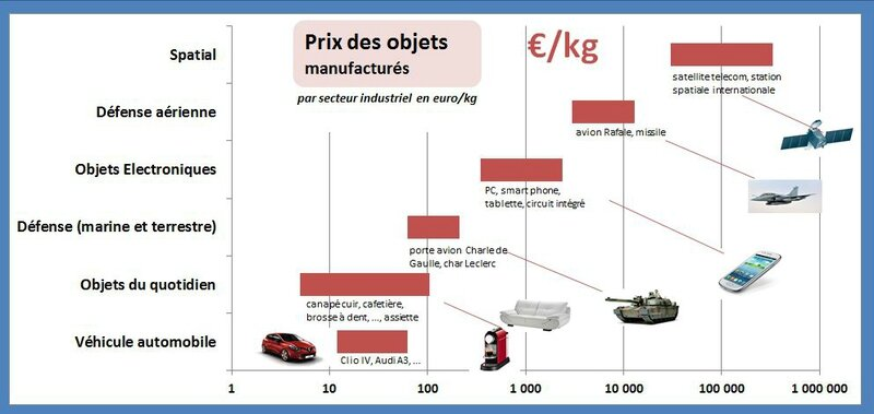 prix des objects manufacturés automobile defense aéronautique spatial