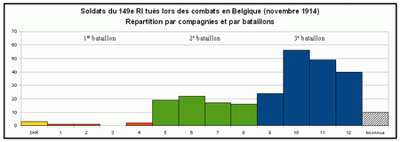 R_partition_par_bataillons_et_compagnies
