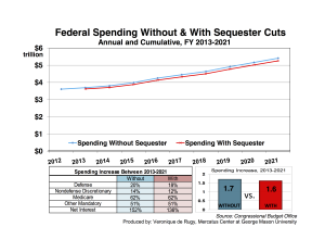 fed-spend-without-with-sequester-projections