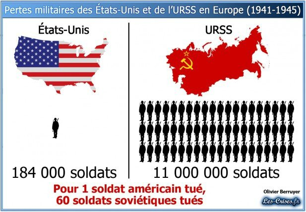 pertes-militaires-ww2-europe-usa-urss1-617x428