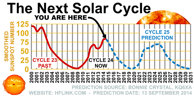 Prediction_Solar_Cycle_ 25_HFLINK