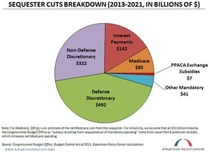 sequestration budget cuts 2013-2021