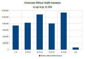 Numbers-without-health-insurances-for-2008