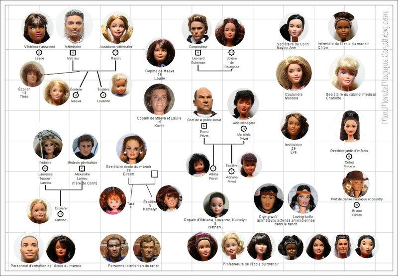 familles autres