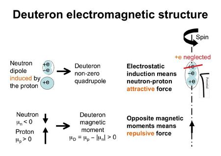 Deuteron_structure
