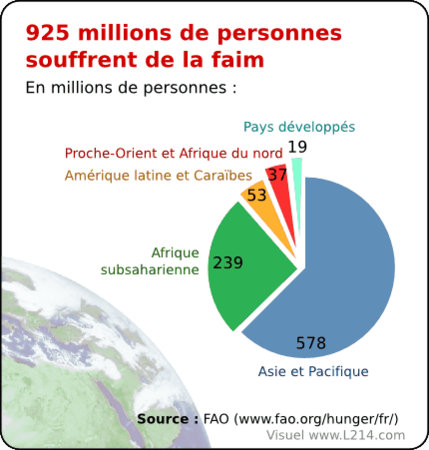 repartition-sous-alimentation-mondiale-par-region-430x451