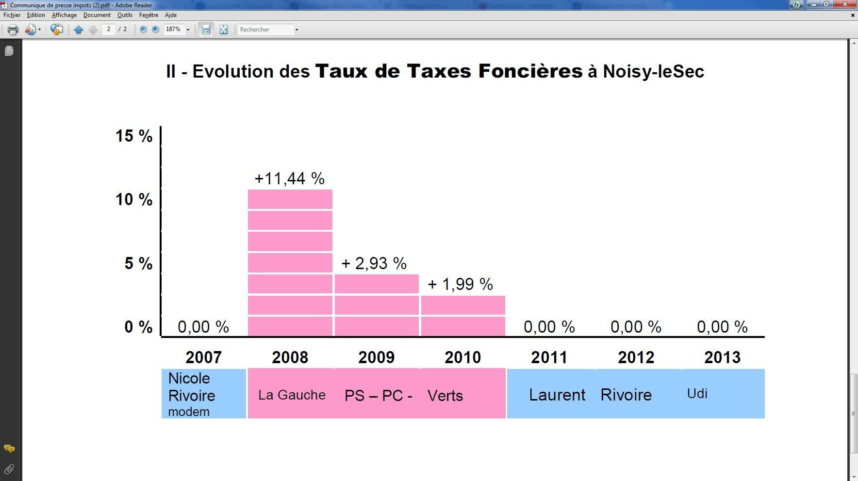 Evolution taxe foncière noisy-le-Sec 2008 2013