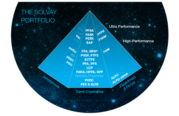 Metal_concurrence_polymere_PEAK_Solvay_Specialty_polymer_industry