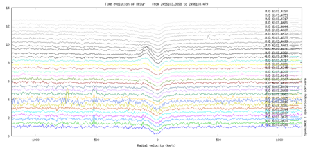 multiplot_Ha_RRLyr_20120624