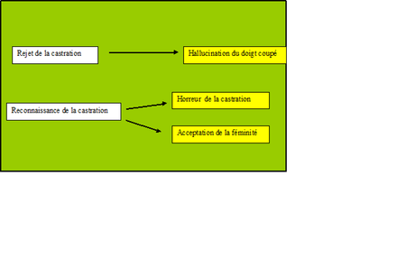 tableau forclusion refoulement