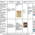 Programmation anglais cycle 3, avec quelques albums et croisements entre enseignements