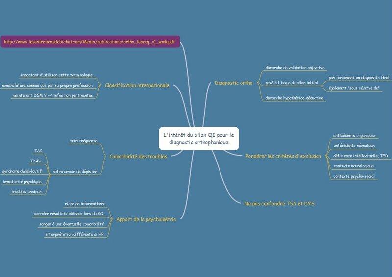 Intérêt du bilan psychométrique pour le diag ortho