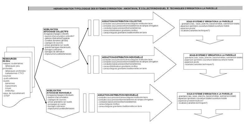 Hiérarchisation typologique sytèmes d'irrigation_CPC20061026