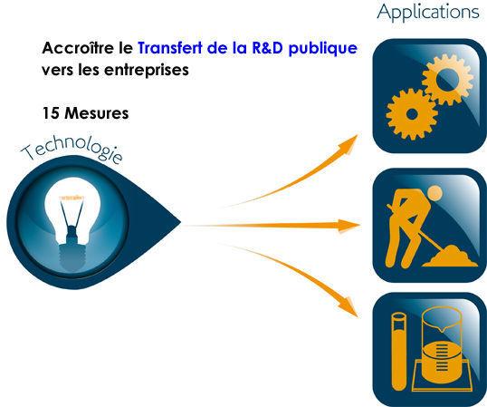 transfert_innovation_transfert_entreprise_ministere_recherche_2013