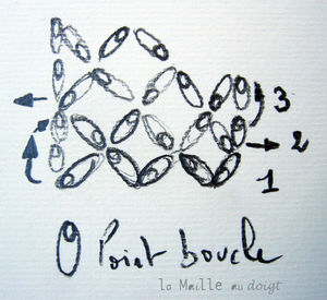 point_boucle_1