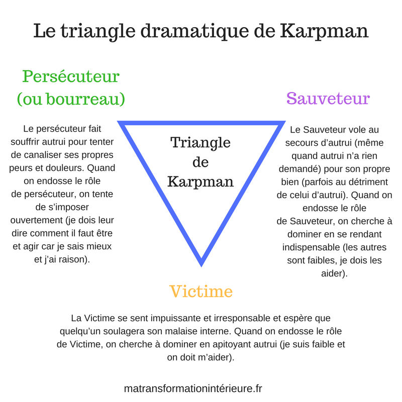 triangle-dramatique-karpman
