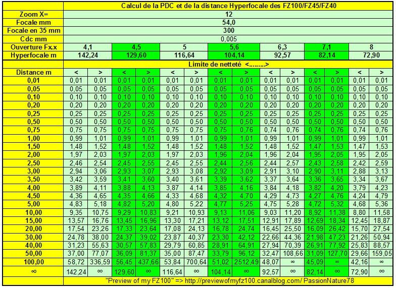 X=12 Hyperfocale du FZ100.xls 21112010 103513