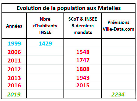 Evolution-populationTableau-seul