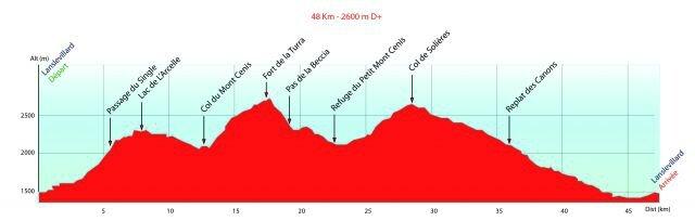 Profil ECT15 2015-48km