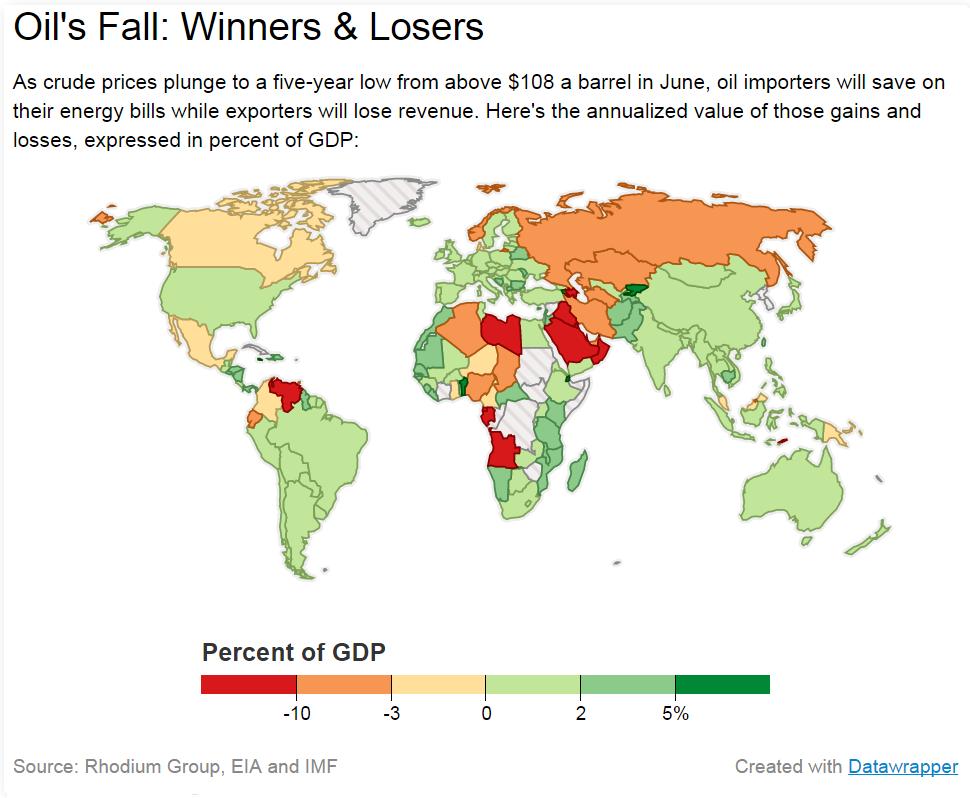 oil prix du petrol gagnants et perdants