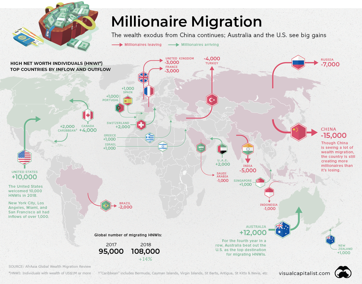 riche Tracking global migration of the World's richest Australia sees highest gains as China sees most losses
