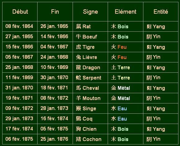 Zodiaque_chinois_1864_1876_du_08_02_1864_au_25_01_1876
