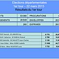 Elections départementales canton clamart-vanves 2015